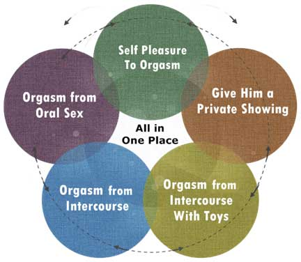 diagram Super Sex...5 Steps to Explosive Orgasms